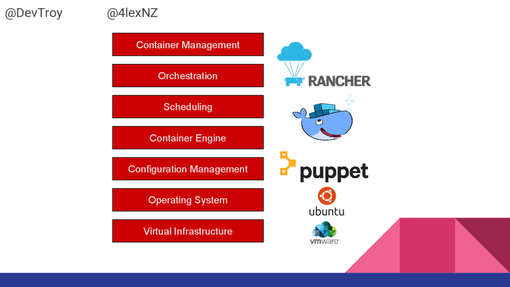 Container Management Orchestration Scheduling C...