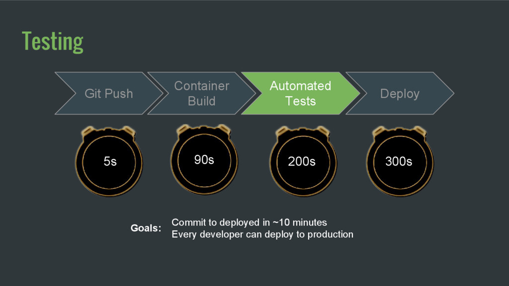Container Build 90s Automated Tests Deploy 200s...