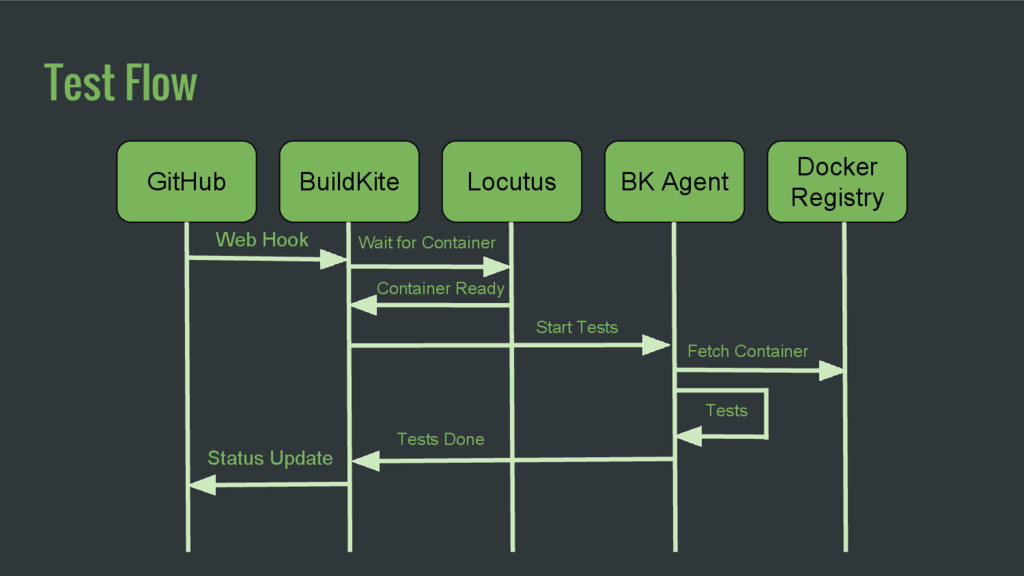Test Flow BuildKite GitHub Locutus Docker Regis...
