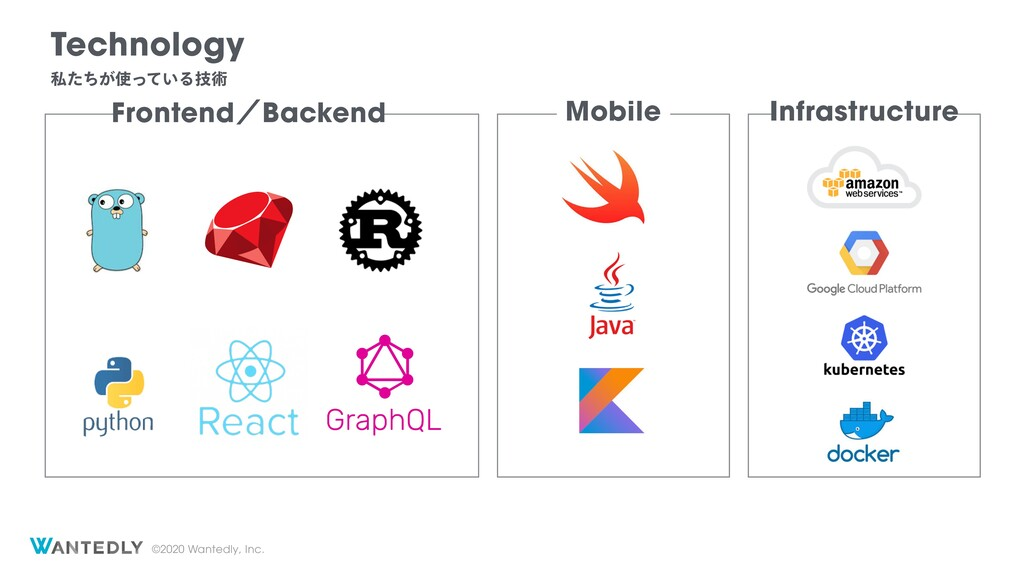 ©2020 Wantedly, Inc. Mobile FrontendʗBackend In...