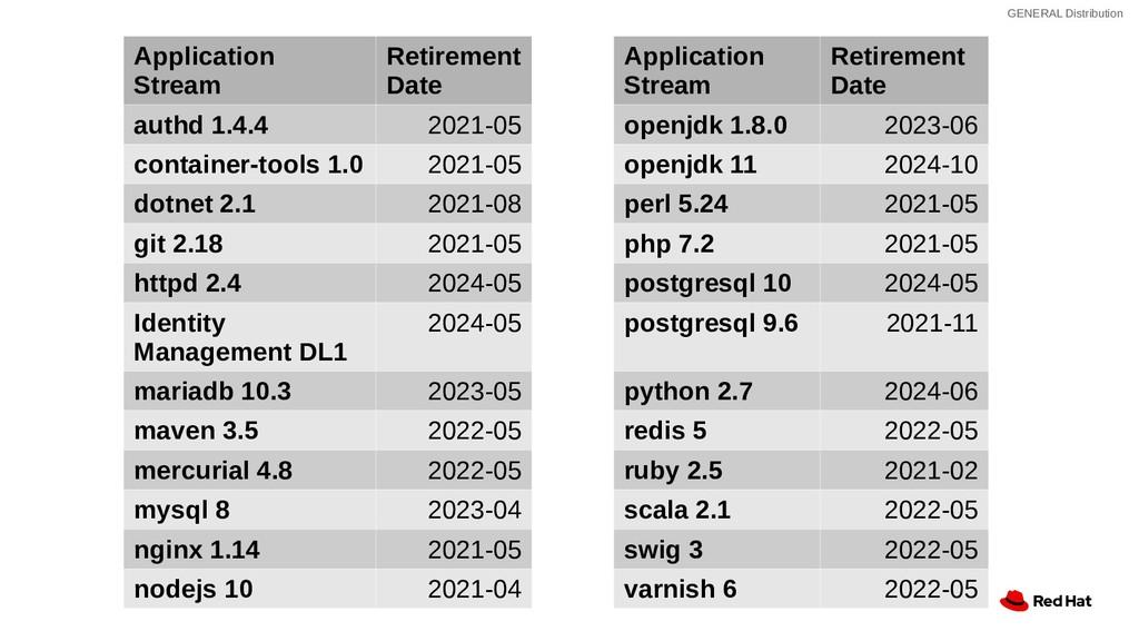 GENERAL Distribution Application Stream Retirem...