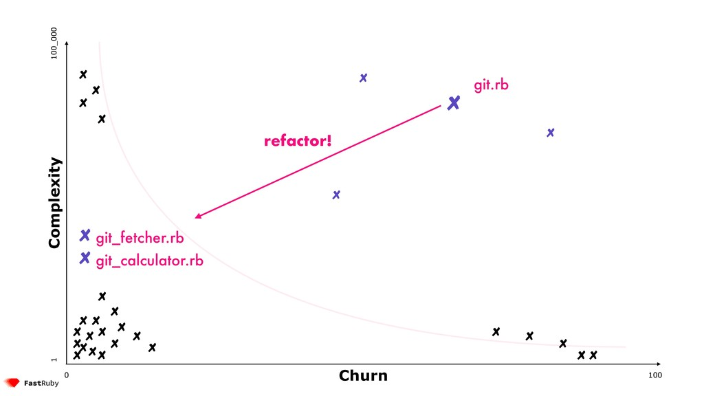 100 0 1 100_000 Complexity Churn git_calculator...