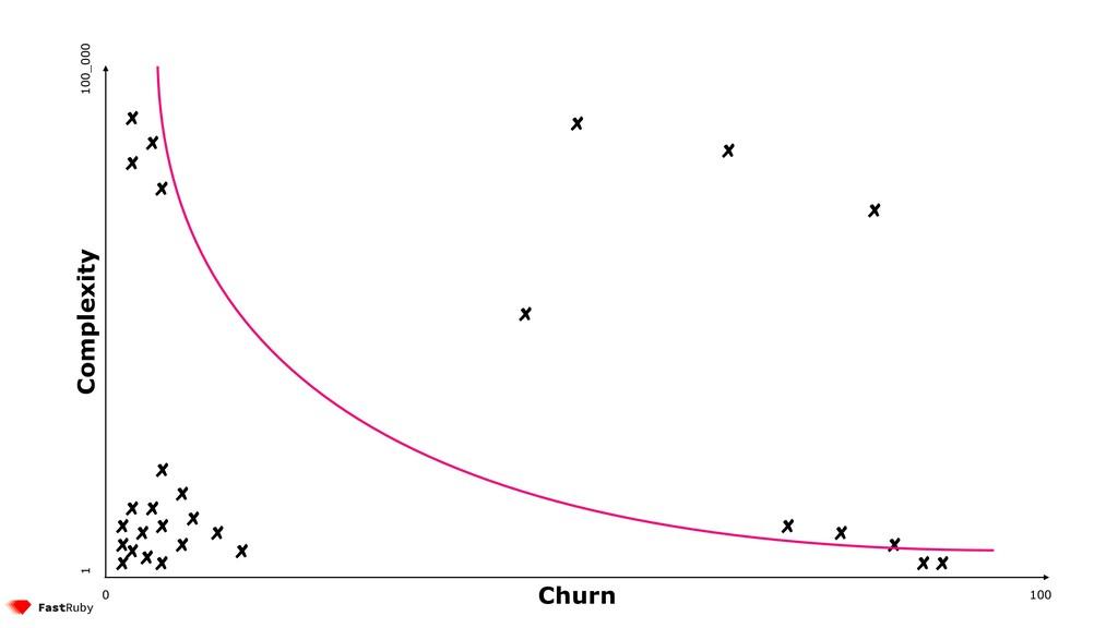 100 0 1 100_000 Complexity Churn