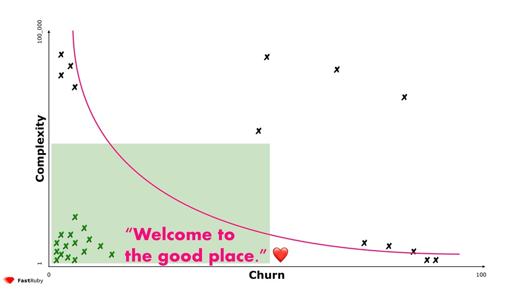"""100 0 1 100_000 """"Welcome to the good place."""" ❤ ..."""