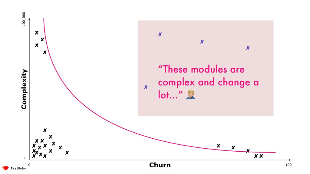 """100 0 1 100_000 Complexity Churn """"These modules..."""