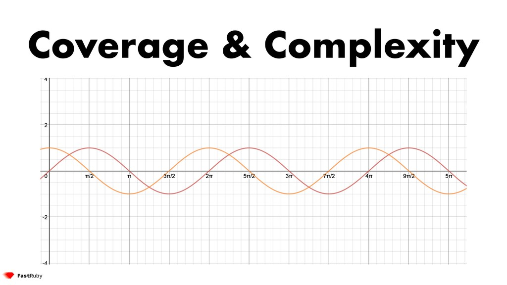Coverage & Complexity