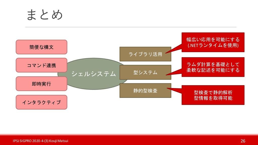 まとめ 26 シェルシステム 簡便な構文 コマンド連携 即時実行 インタラクティブ ライブラリ...