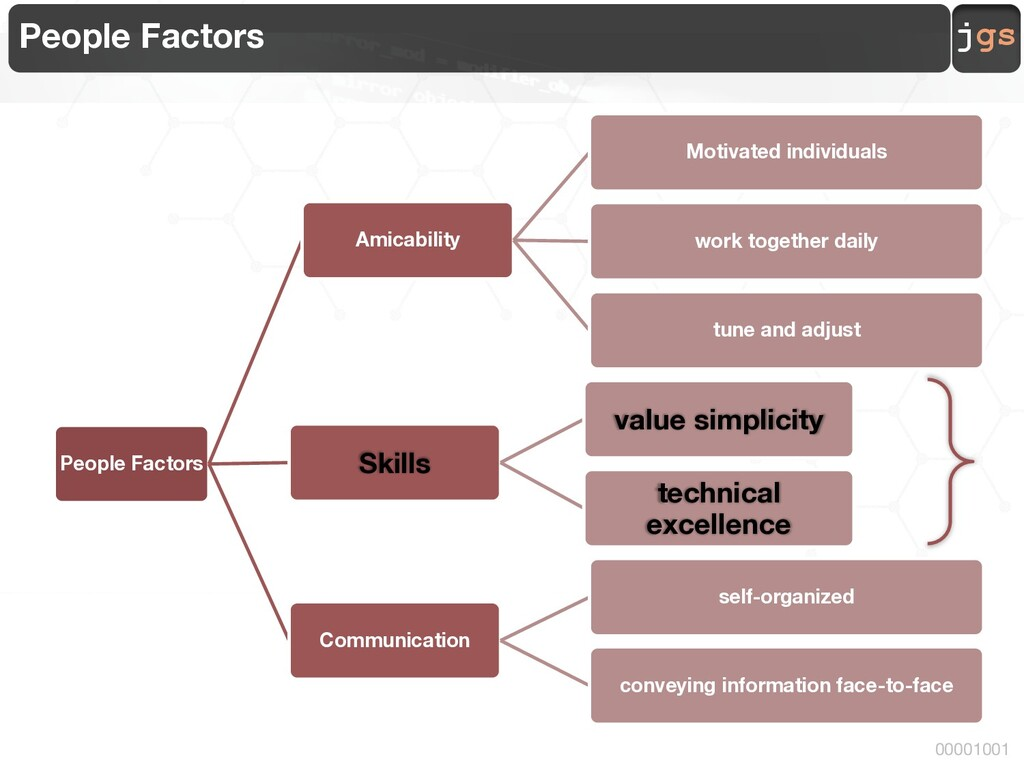 jgs 00001001 People Factors People Factors Amic...