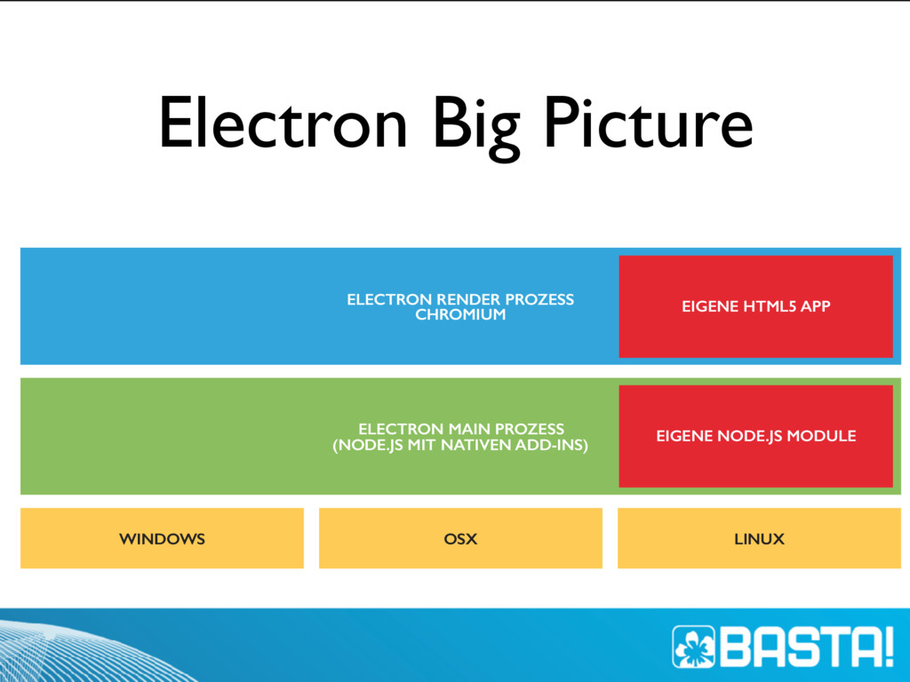 Electron Big Picture WINDOWS OSX LINUX ELECTRON...