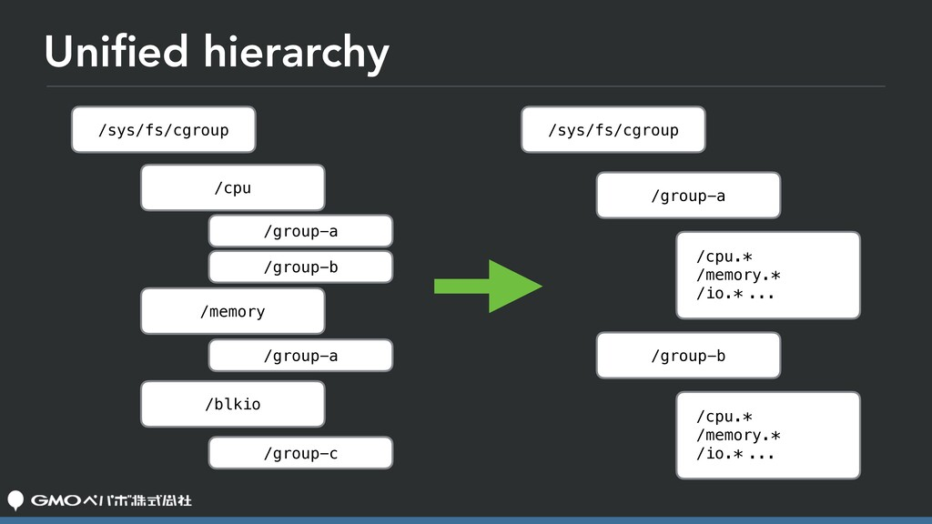 Unified hierarchy /sys/fs/cgroup /sys/fs/cgroup ...