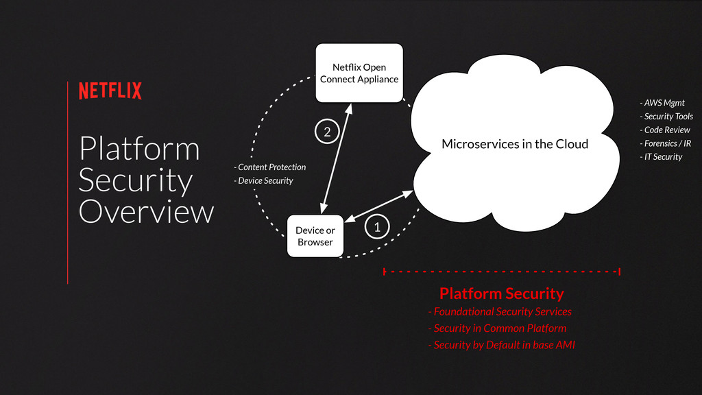 Platform Security Overview Microservices in the...