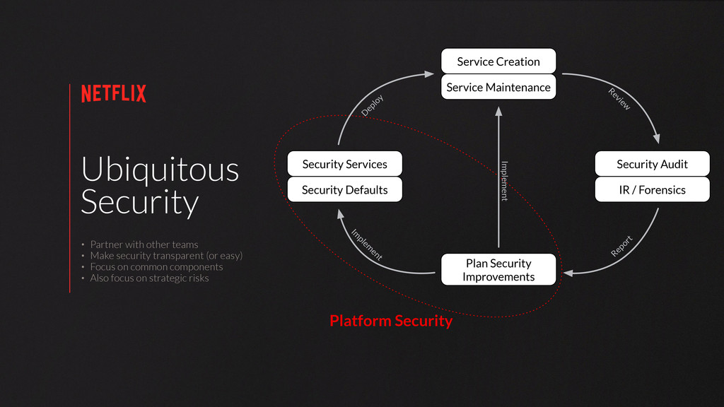 Ubiquitous Security • Partner with other teams ...