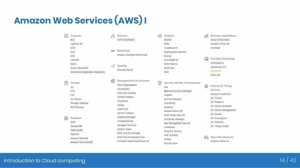 Amazon Web Services (AWS) I Introduction to Clo...