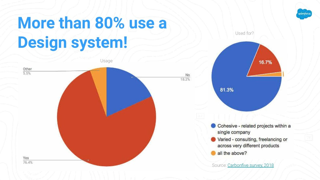 More than 80% use a Design system! Usage Used f...