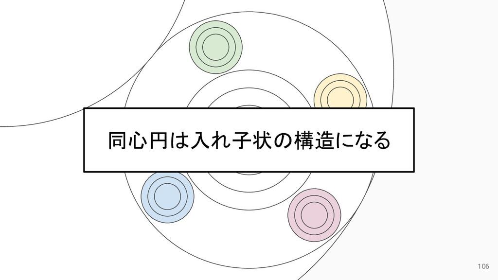 106 同心円は入れ子状の構造になる