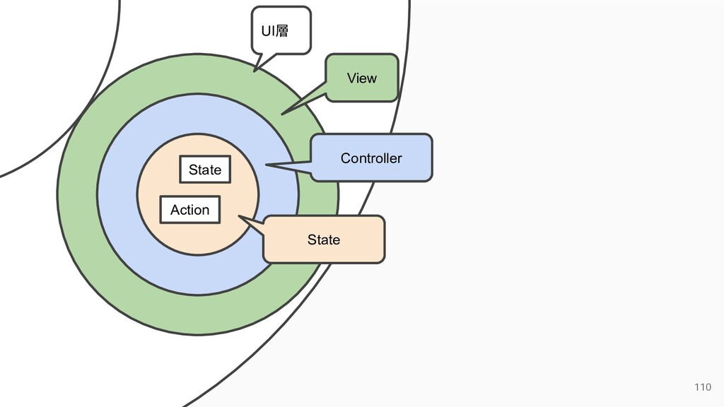 110 UI層 View Controller State State Action