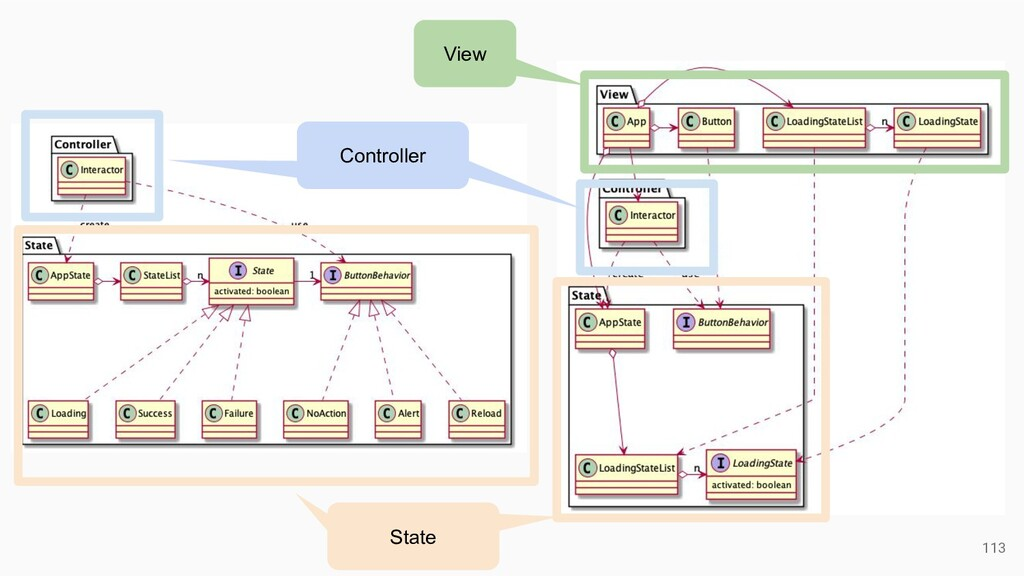 113 View Controller Controller Model State