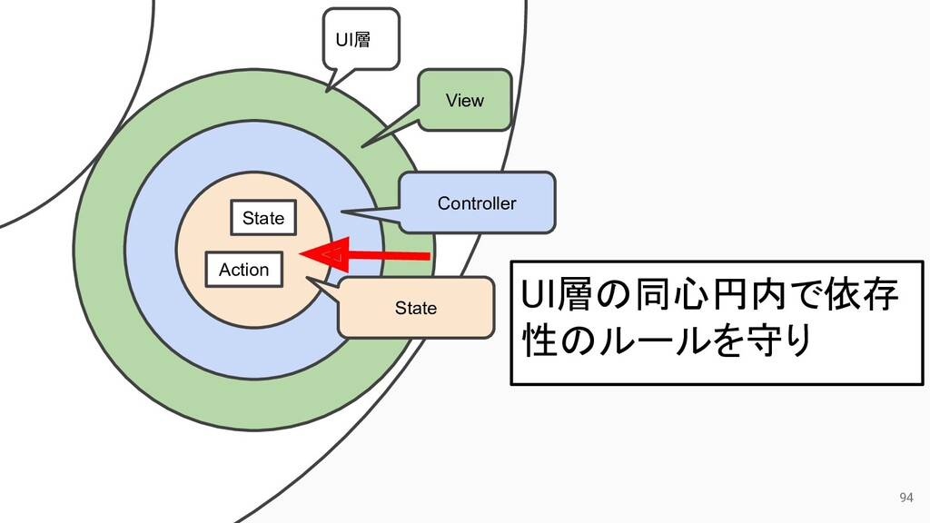 94 UI層 View Controller State State Action UI層の同...