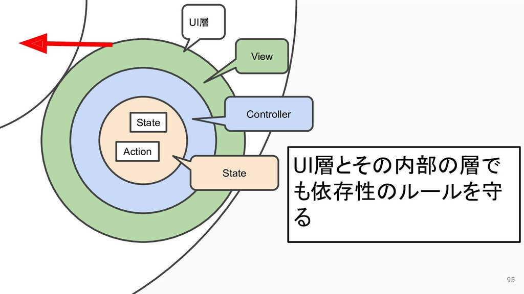 95 UI層 View Controller State State Action UI層とそ...