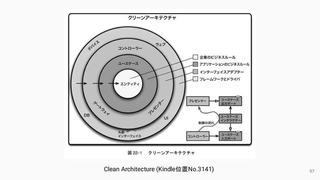 97 Clean Architecture (Kindle位置No.3141)