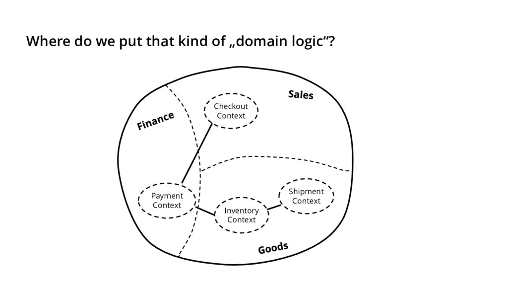 """Where do we put that kind of """"domain logic""""? Ch..."""