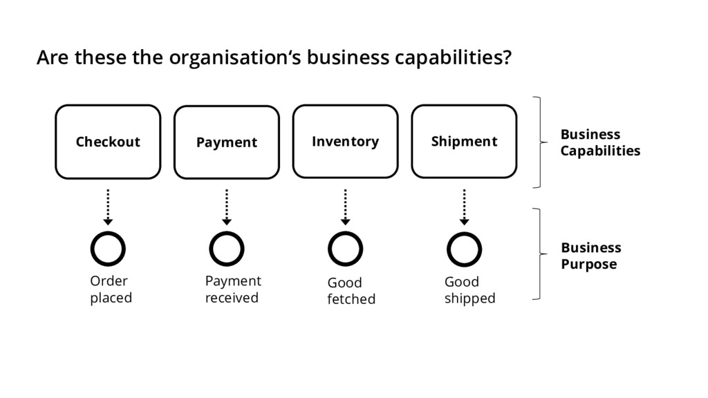Are these the organisation's business capabilit...
