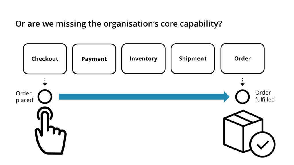 Or are we missing the organisation's core capab...