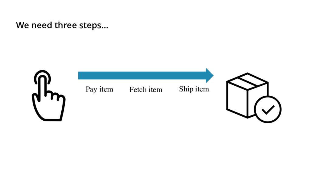 We need three steps… Pay item Ship item Fetch i...