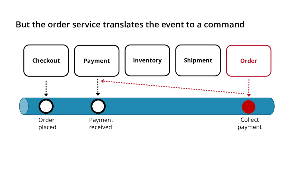 But the order service translates the event to a...