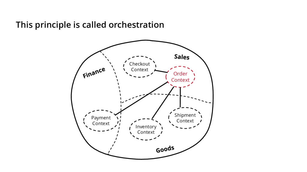 This principle is called orchestration Order Co...