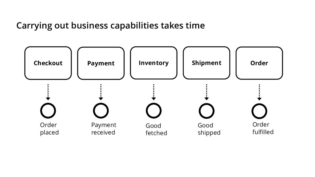 Carrying out business capabilities takes time I...