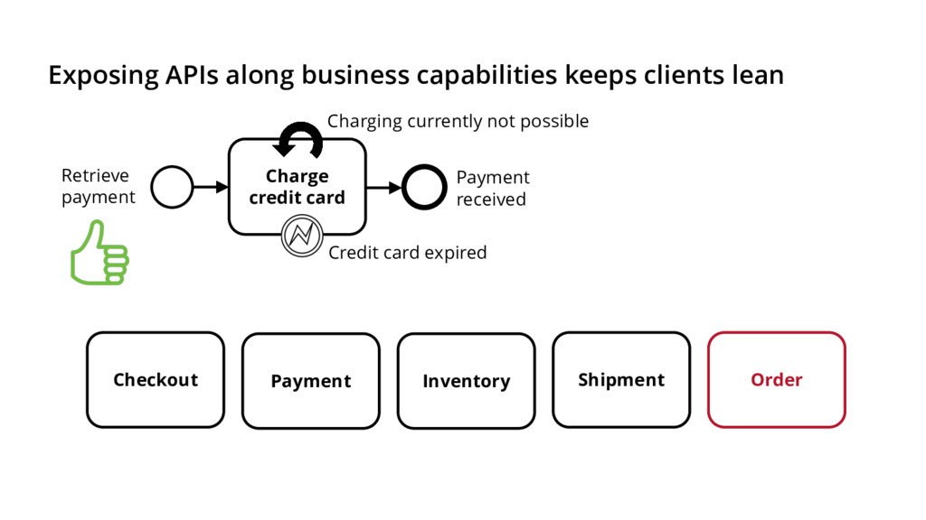 Exposing APIs along business capabilities keeps...