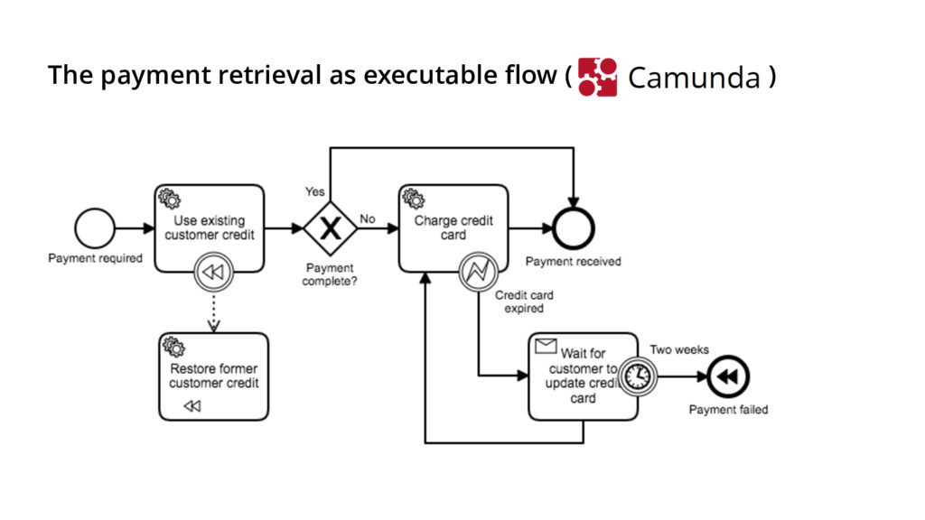 The payment retrieval as executable flow ( )