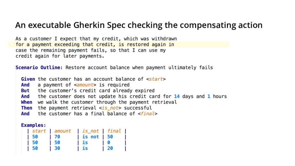 An executable Gherkin Spec checking the compens...