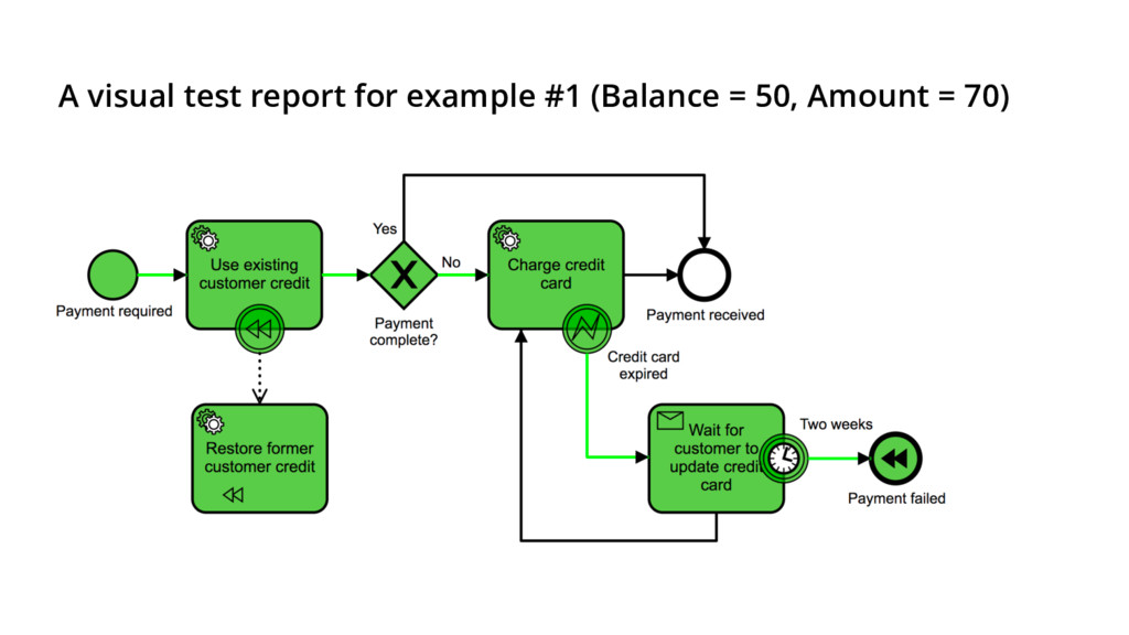 A visual test report for example #1 (Balance = ...