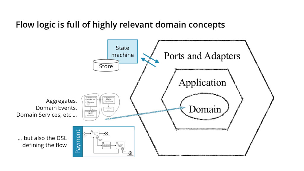 Flow logic is full of highly relevant domain co...