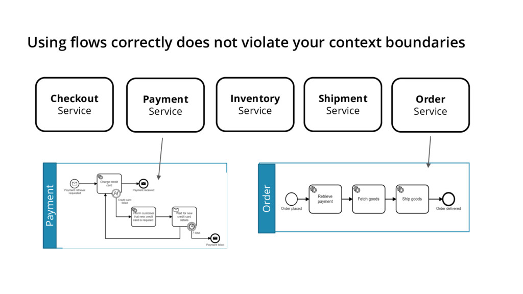 Using flows correctly does not violate your con...