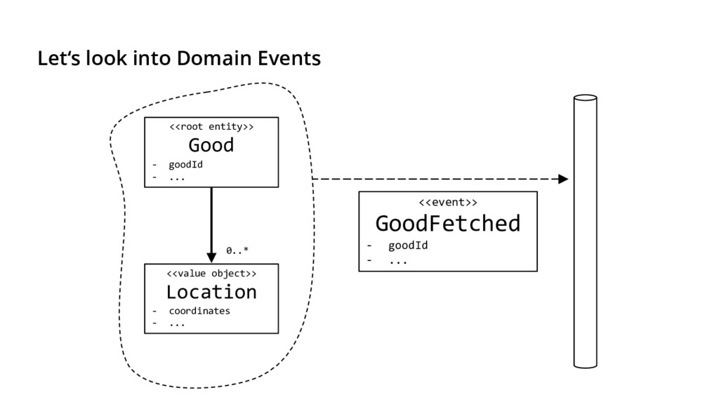 Let's look into Domain Events <<root entity>> G...