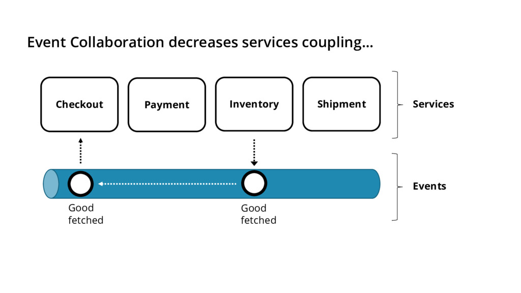 Inventory Shipment Checkout Payment Services Ev...