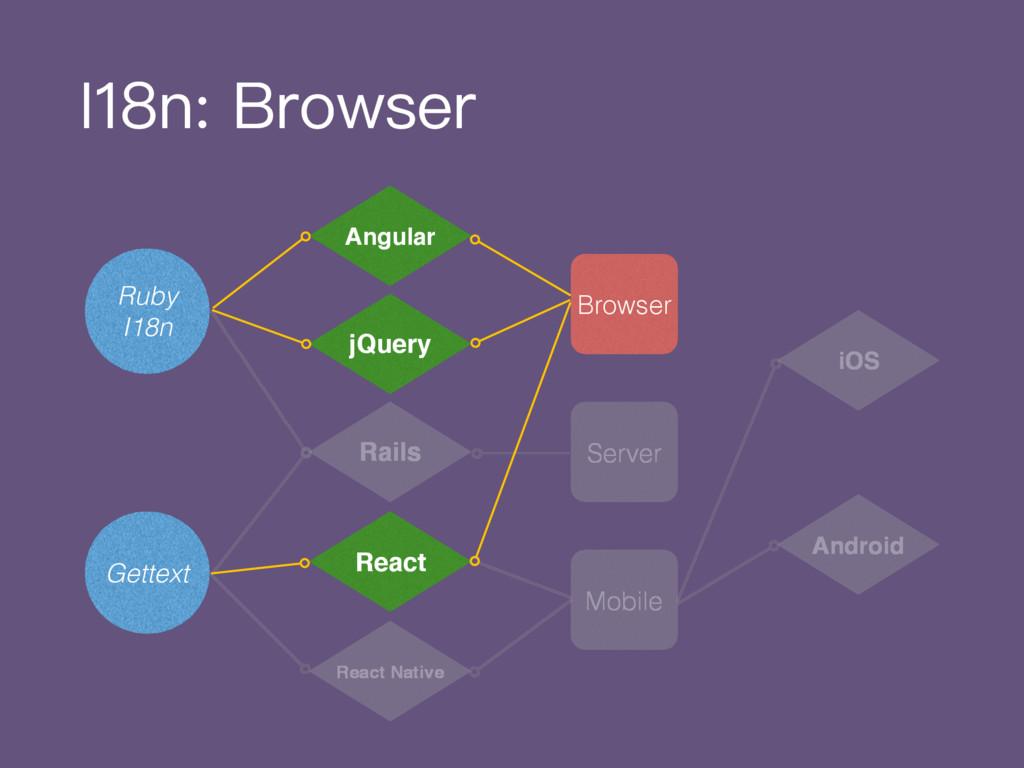 Browser Mobile Server Angular jQuery Rails Ruby...