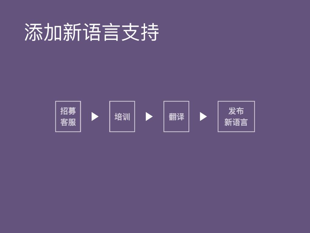添加新语⾔言⽀支持 招募 客服 培训 翻译 发布 新语⾔言