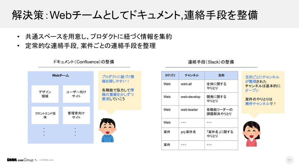 © DMM.com 解決策:Webチームとしてドキュメント,連絡手段を整備 11 • 共通スペ...