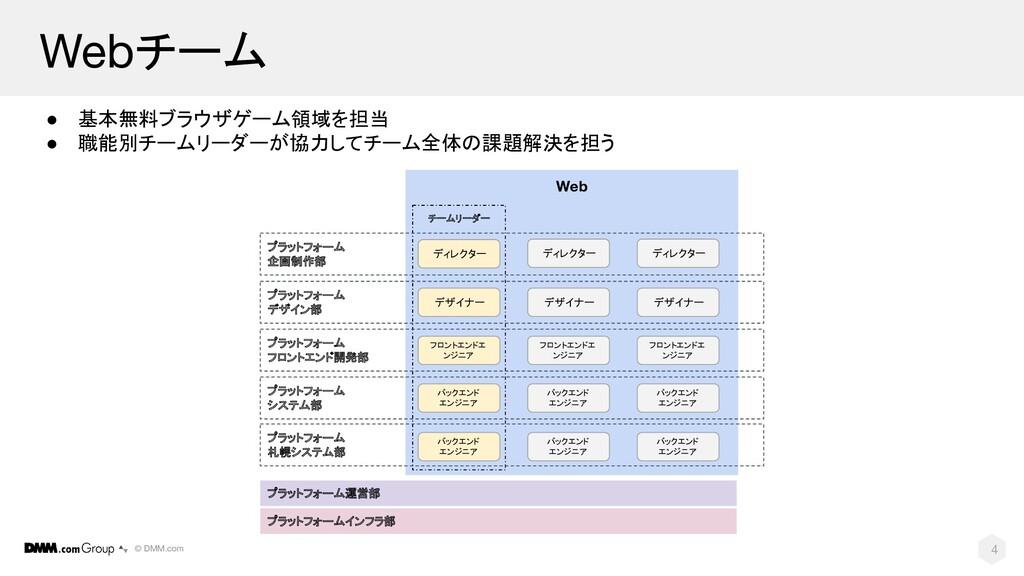 © DMM.com Webチーム 4 ● 基本無料ブラウザゲーム領域を担当 ● 職能別チームリ...