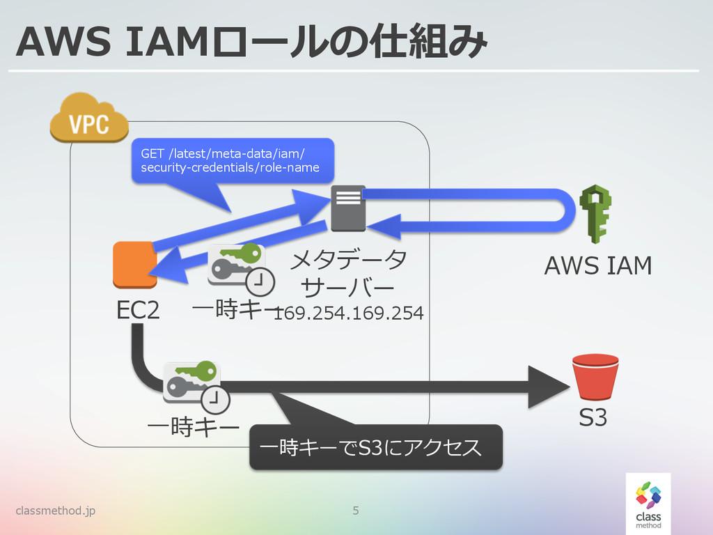 classmethod.jp 5 AWS IAMロールの仕組み EC2 AWS IAM メ...