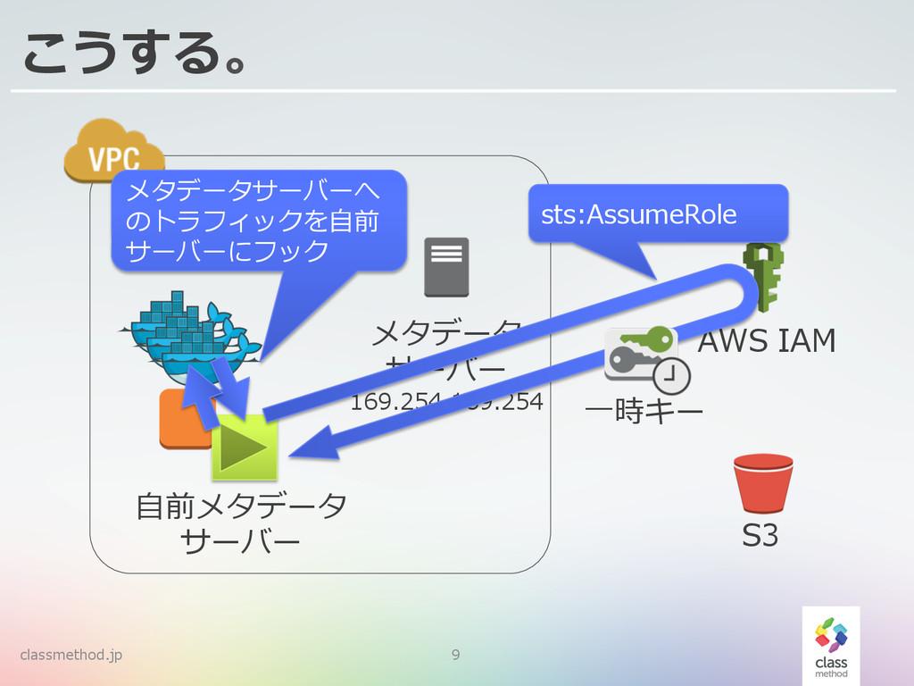 classmethod.jp 9 こうする。 AWS IAM メタデータ サーバー 169....