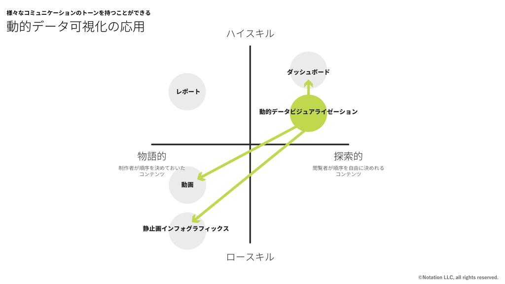 動的データ可視化の応⽤ 様々なコミュニケーションのトーンを持つことができる ع؎إٔؗ ٗ٦...