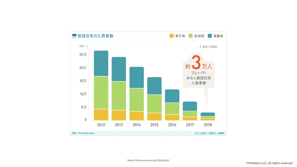 https://fukko.yahoo.co.jp/2018/graph/ ˜/PUBUJPO...