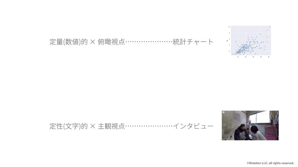 定量(数値)的 × 俯瞰視点…………………統計チャート 定性(⽂字)的 × 主観視点……………...