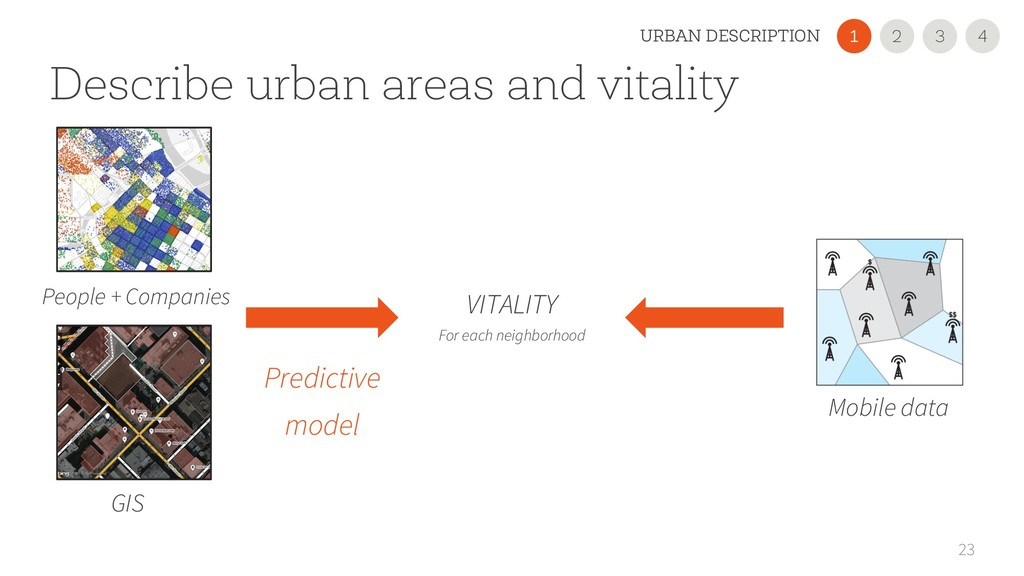 Describe urban areas and vitality 23 People + C...
