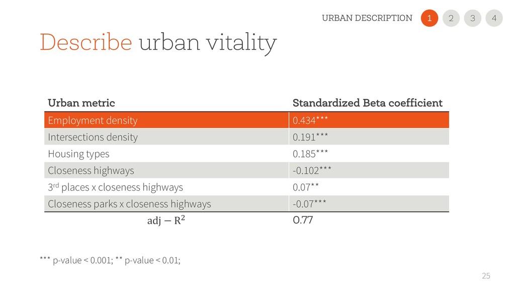 25 Urban metric Standardized Beta coefficient E...